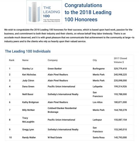 Congratulations to the 2018 Leading 100 Honorees
